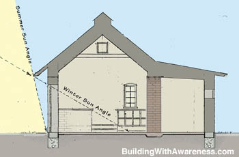 passive solar energy home B